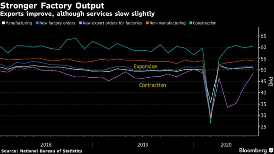China's Economy Sped Up in July as Factory Output Recovered