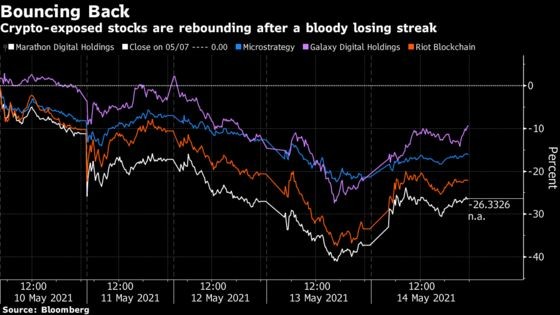 Crypto Stocks Bounce After $6 Billion Drop as Bitcoin Churns