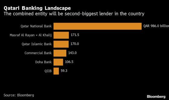Qatar's Al Khalij Shares Rise After $2.2 Billion Share-Swap Deal
