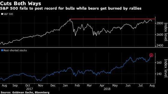 The Markets Are Loving Hated Stocks. That May Not Be a Good Thing.