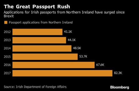How Much Might Irish Passport Be Worth After Brexit? $80,000