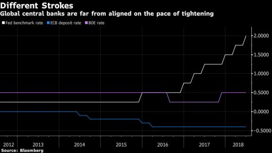 Central Banks Told Not to Be Afraid of Shaking Markets a Little