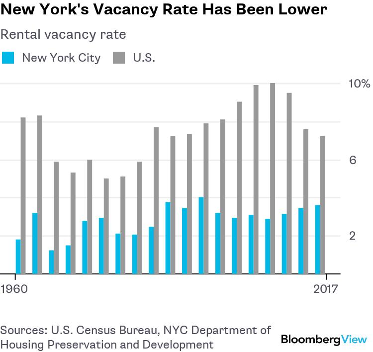 New York's Housing Market Favors Wealthier Renters - Bloomberg