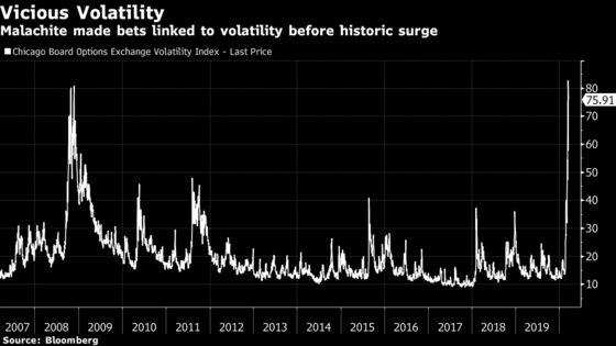 Ex-Goldman Duo's Fund to Shut After Volatility Bets Go Awry