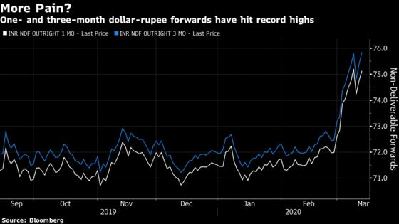 The Pain Is Far From Over for India's Rupee,Options Market Shows