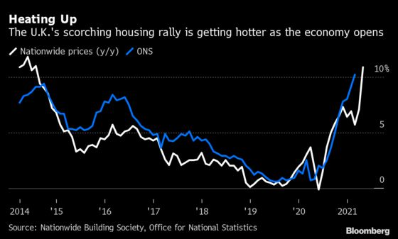 Red Hot Housing Market Is Creating a Fresh Risk for U.K. Economy