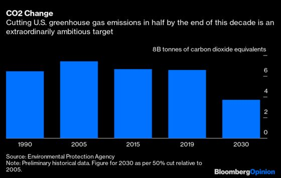 Corporate America Demands Low Taxes, Lower Emissions. And Cake.