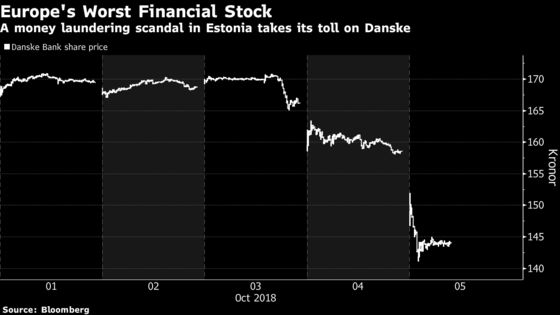 One Chart Shows the Nasty October Drop for Danske