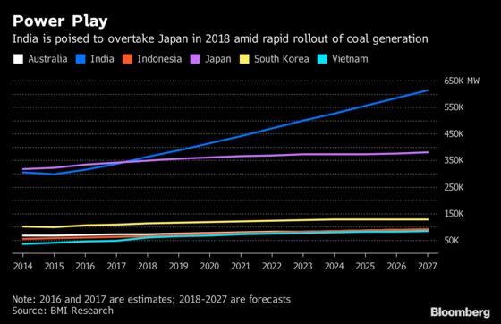 India's Power Capacity Seen Overtaking Japan This Year: Chart