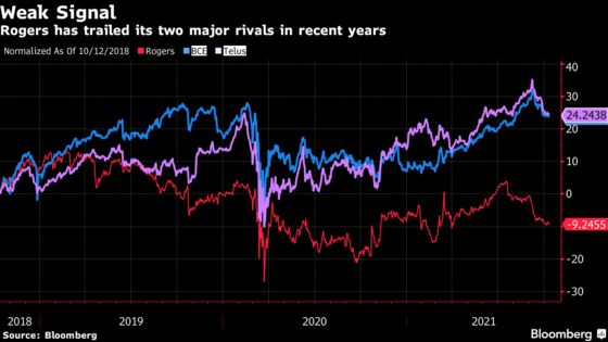 Boardroom Intrigue Builds at Rogers With Its Share Price Trailing Rivals
