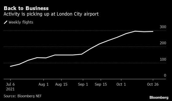 London City Flights Return in Sign of Pickup in Banking Trips