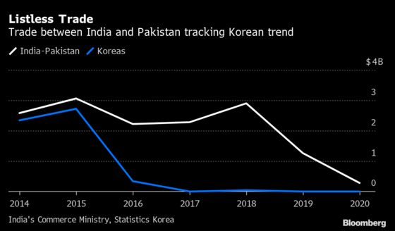 Pakistan's Trade Flip-Flop Evokes Conflict Between the Koreas