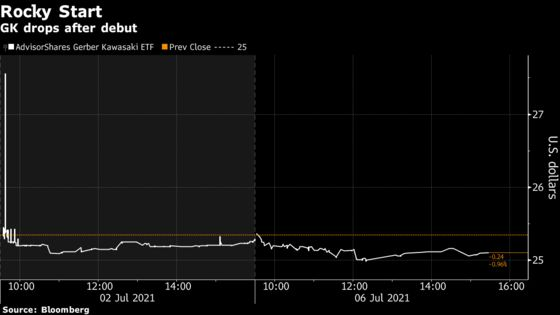 New Gerber ETF Invests in Tech and 'Things That Were Illegal'