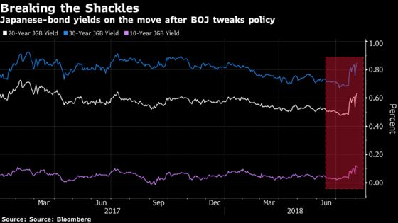 Tipping Point in European Bonds for Japan Buyers Is Nearing