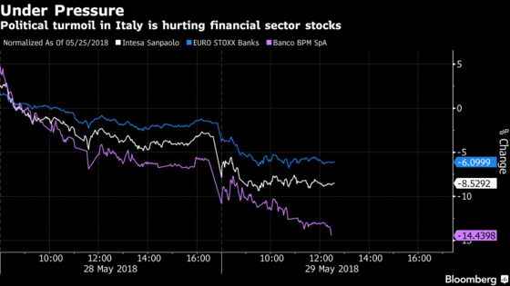 Bridgewater, Marshall Wace Gain as Italy Turmoil Hits Stocks