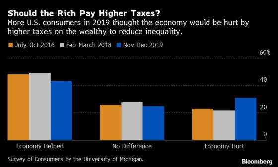 U.S. Consumers Growing Less Supportive of Tax-the-Rich Plans