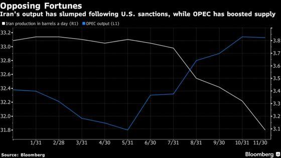 Iran Warns Oil Will Slump to $40 If OPEC Fails to Cut Production
