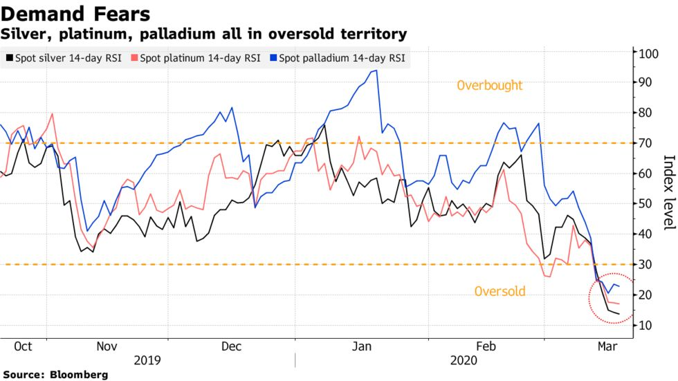 Silver, platinum, palladium all in oversold territory