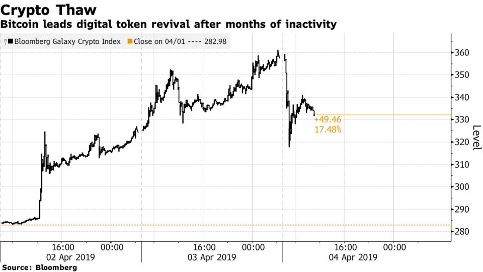 Bitcoin leads digital token revival after months of inactivity