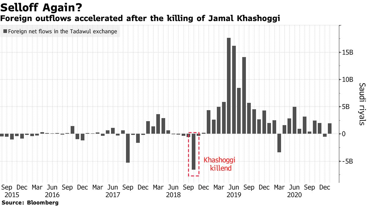 Foreign outflows accelerated after the killing of Jamal Khashoggi