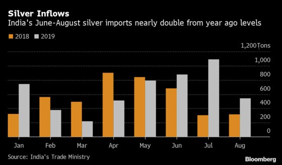 Silver Glitters in India as Record Prices Dull Gold's Luster