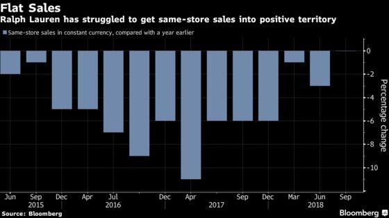 Ralph Lauren's Profit, Sales Beats Aren't Enough for Wall Street