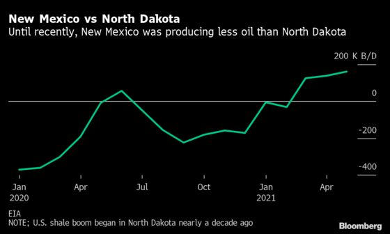 New Mexico's Oil Output Rises Signaling a Modest Shale Recovery