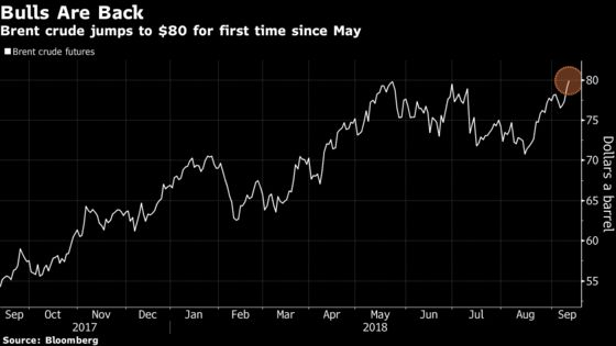 Brent Hits $80 for First Time Since May as Supplies Tighten