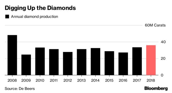 Anglo Will Dig More Platinum and Diamonds Than Expected