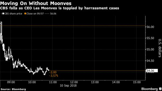 Here's What Wall Street Is Saying About Moonves's Exit From CBS