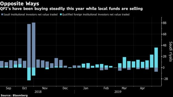 Foreigners Keep Buying Saudi Shares. Read This on a Loop