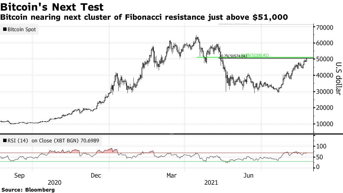 Bitcoin nearing next cluster of Fibonacci resistance just above $51,000