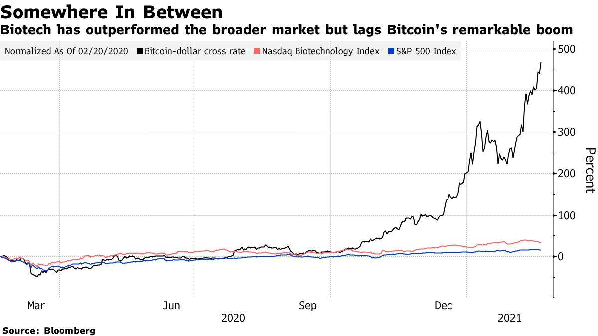 Biotech has outperformed the broader market but lags Bitcoin's remarkable boom