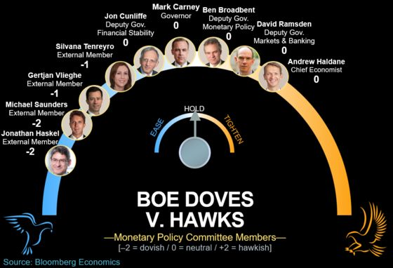 BOE Center of Gravity Shifts as Doves Start to Take Hold