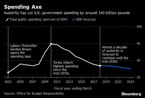May Tells U.K. Conservatives End of Austerity Is in Sight