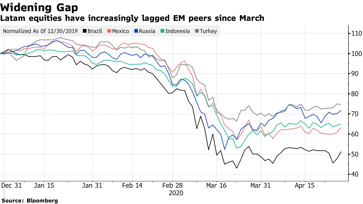 Latam equities have increasingly lagged EM peers since March