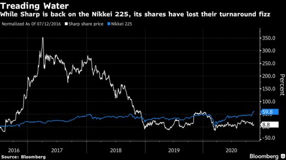 Sharp Surges With Stock Set to Return to Japan's Blue Chip Index