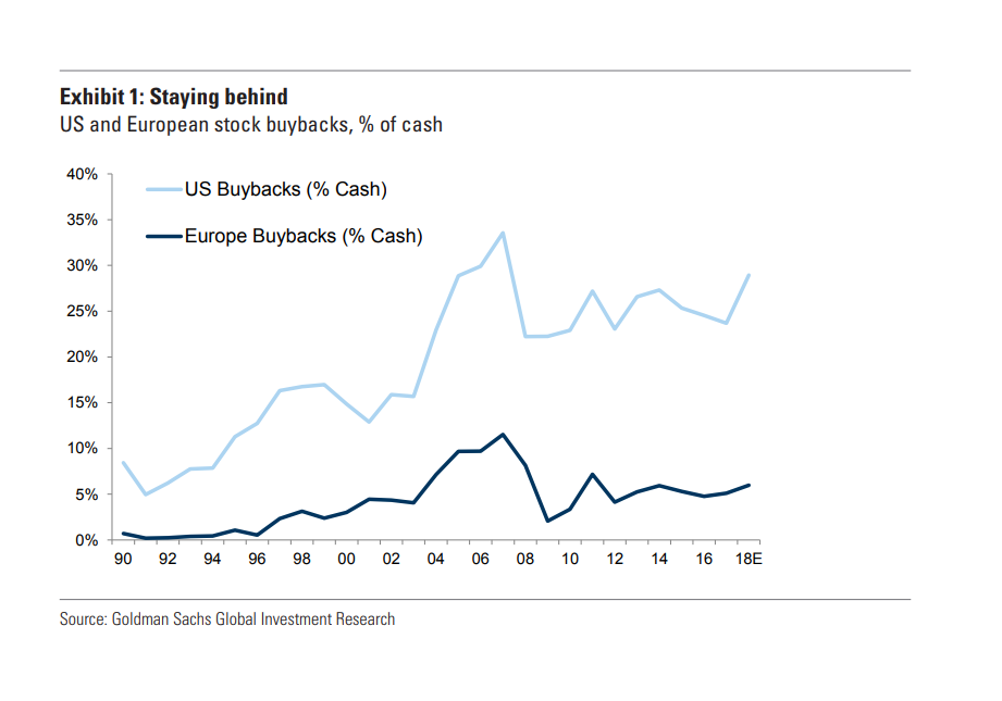 relates to Goldman Says Europe Buybacks Will Rise, But Not to U.S. Levels