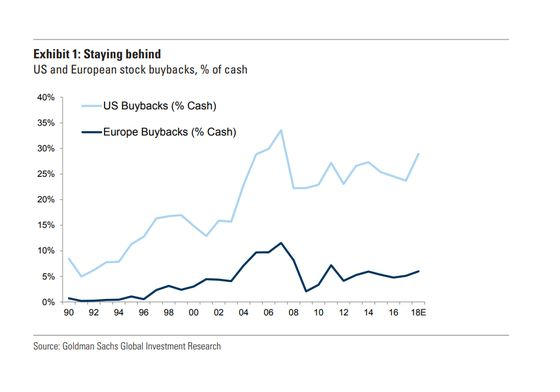 Goldman Says Europe Buybacks Will Rise, But Not to U.S. Levels