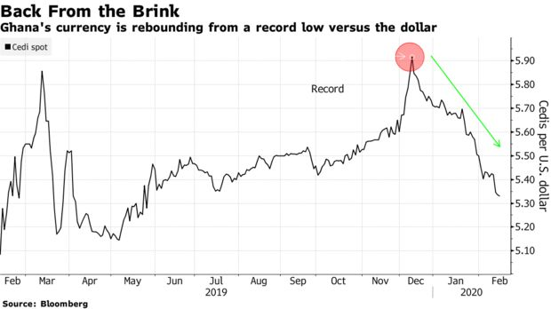 Ghana's currency is rebounding from a record low versus the dollar
