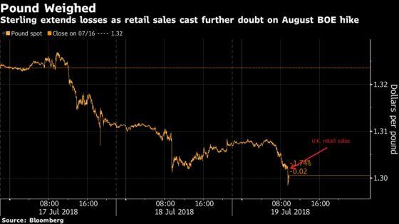 Pound Slides as Weak Retail Sales Damp BOE Rate-Hike Chances