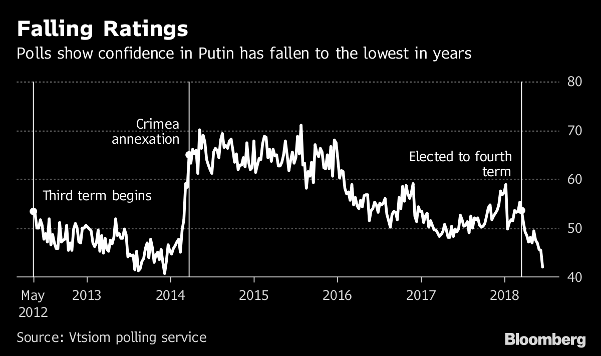 Putin's Ratings Hit Four-Year Lows on Plan to Raise Pension Age