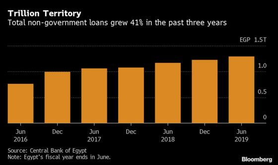 Profit Boon Makes Egypt's Banks Ripe for M&A. But Who's Selling?