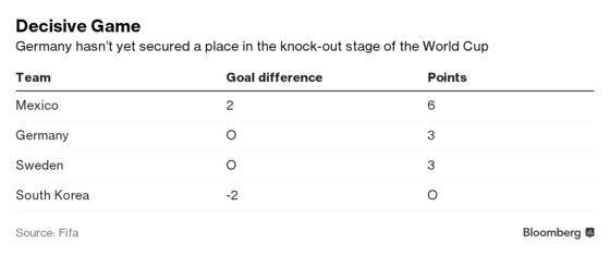 Today's World Cup Match Could Cost Germany 200 Million Euros
