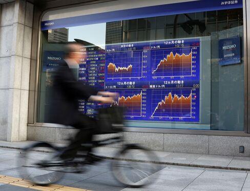 Japanese Index Futures