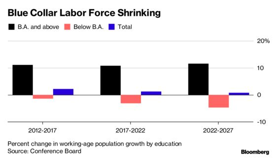 Blue Collar Worker Shortage Turns U.S. Labor Market on Its Head