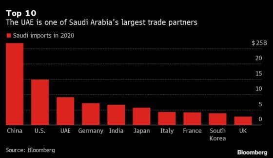 Saudi Arabia's Free Zone Tariff Exclusions Signal Widening Rift