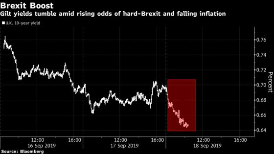Bonds Rise Around World as Fed, Brexit Risk Set Scene for Easing