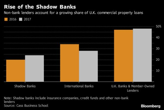Decades of Betting on Commercial Real Estate Made U.K. Banks Nothing