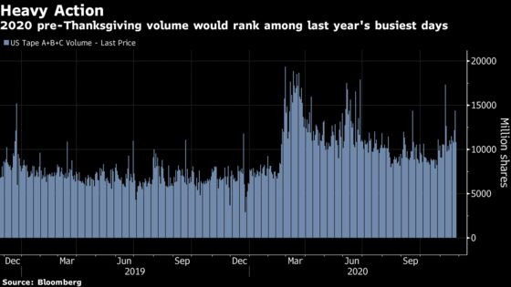A Sleepy Day in 2020 Stocks Would've Ranked Among 2019's Busiest